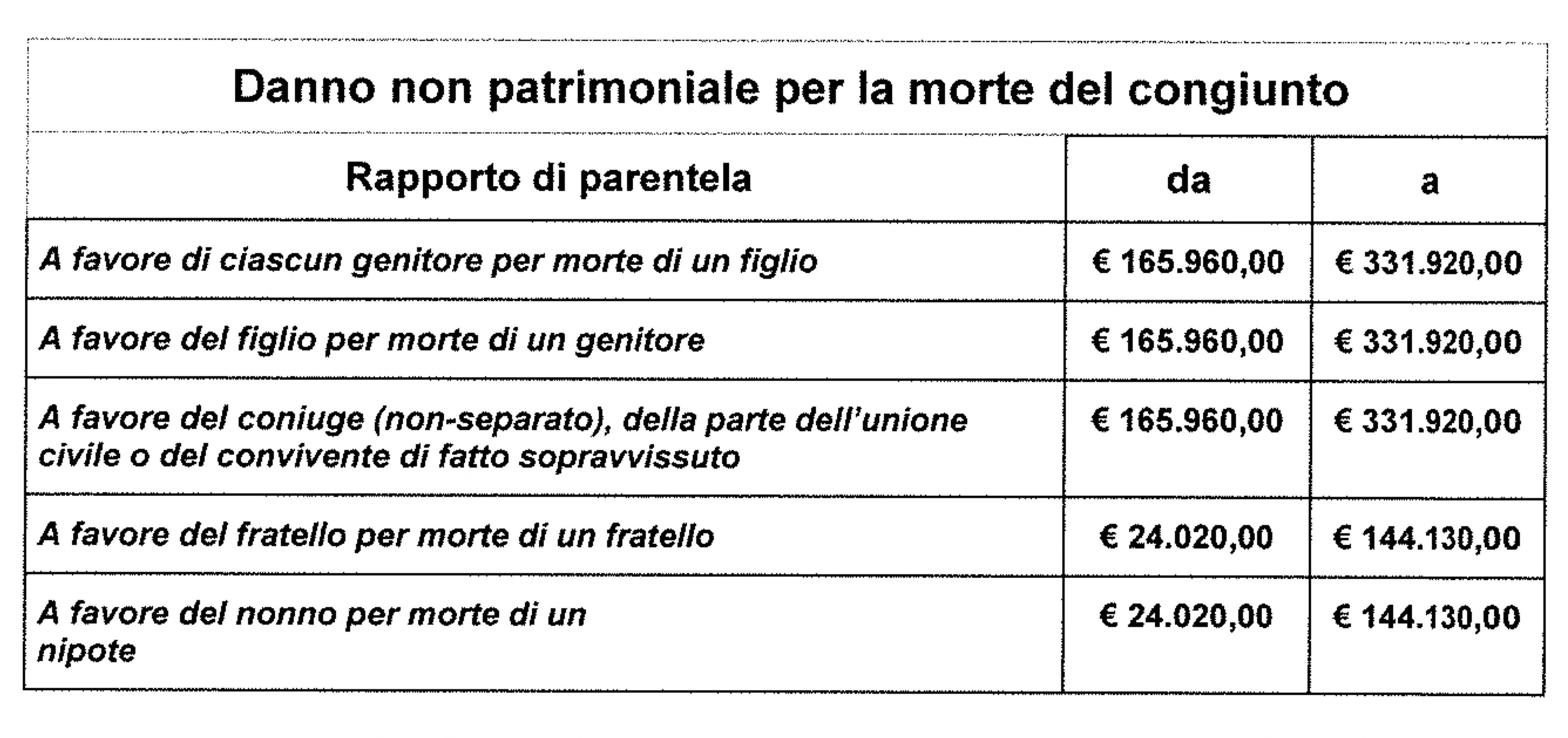 tabella Milano danno da perdita parentale non patrimoniale