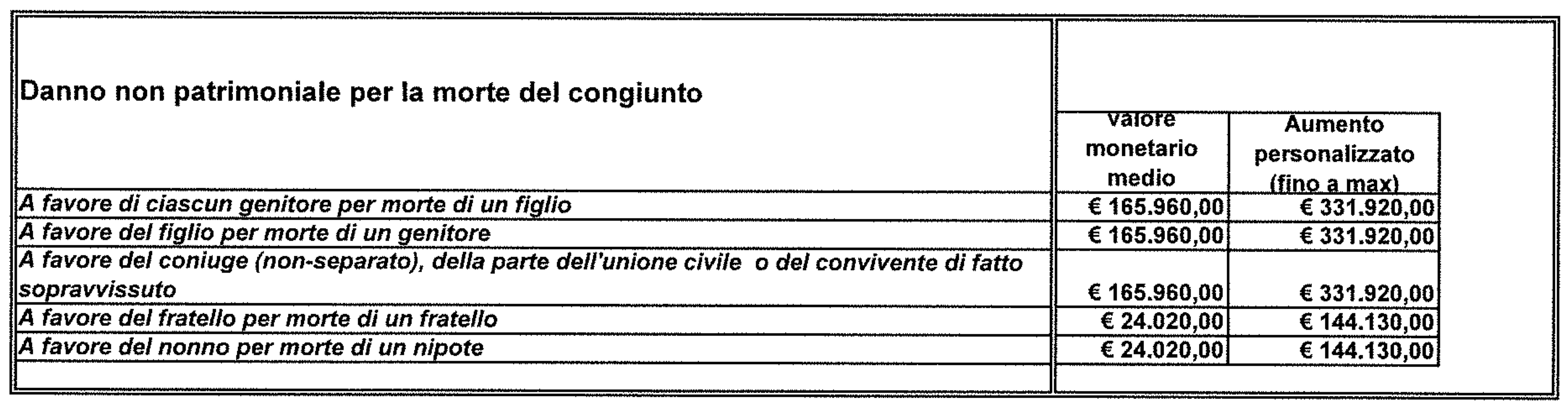 Tabella Milano danno non patrimoniale per la morte del congiunto