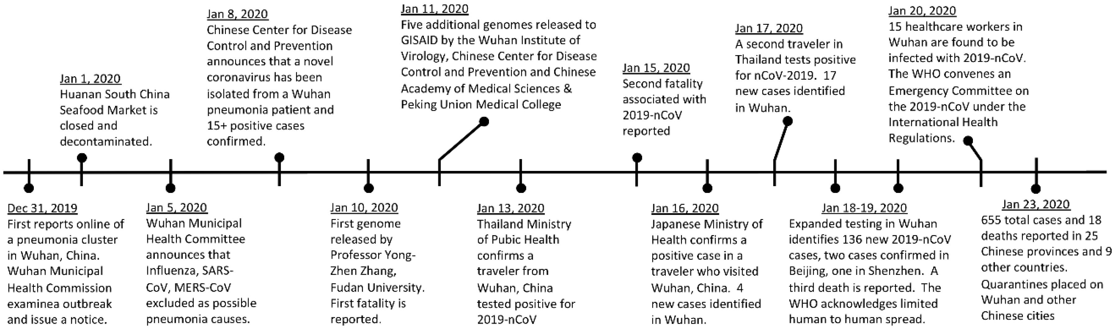 Timeline della pandemia Covid-19