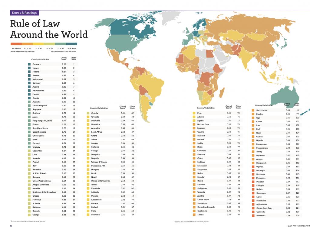 La classifica mondiale dei diversi paesi del mondo circa il rispetto della Legge così come redatta dal WJP