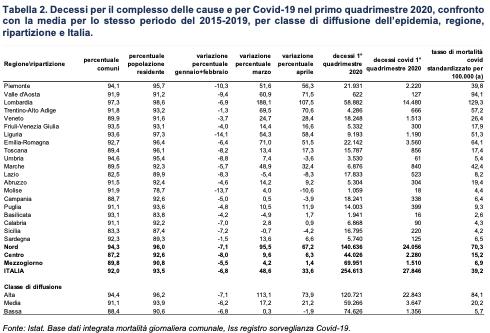 Decessi Covid-19 nel primo quadrimestre 2020 confrontato con la media dello stesso periodo degli anni 2015-2019